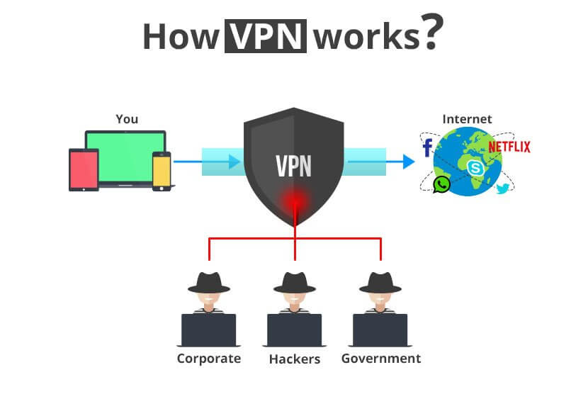 Dojime IPTV - How VPN Works